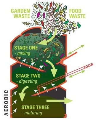 the-rapid-no-turn-composter-how-it-works